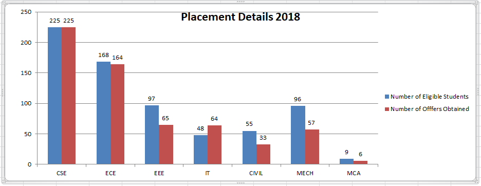 Branch wise placements 2017 18 updated infosys
